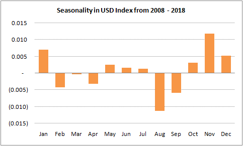 US Dollar Index seasonality chart