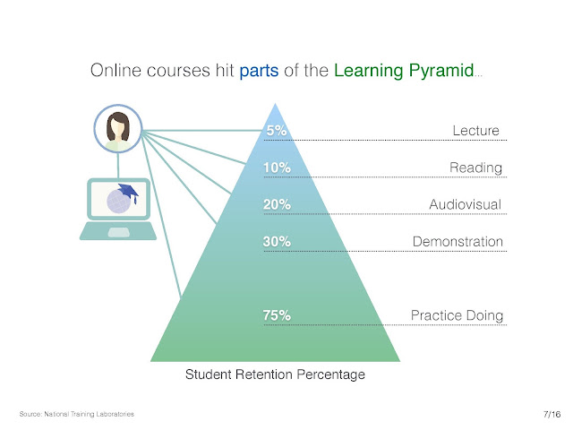 online courses hit parts of the learning pyramid