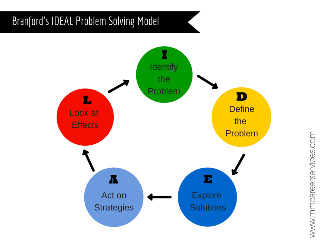 What Is The Problem Solving Method What Is 8d Eight Disciplines Problem Solving Process