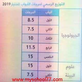 توزيع درجات امتحان الجيولوجيا ثانوية عامة 2019 - موقع مدرستى