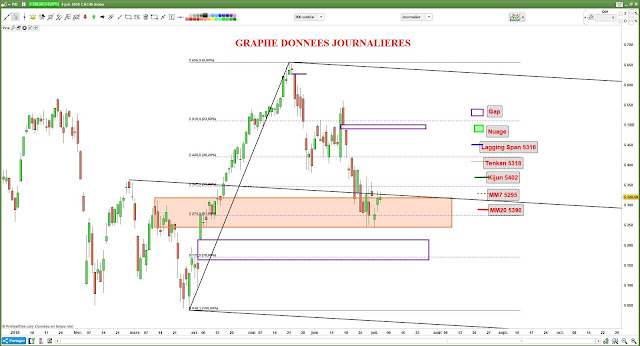 Analyse chartiste cac40 [04/07/18]