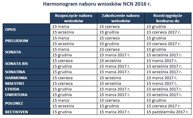 Harmonogram naboru wniosków w Narodowym Centrum Nauki w 2016 r.
