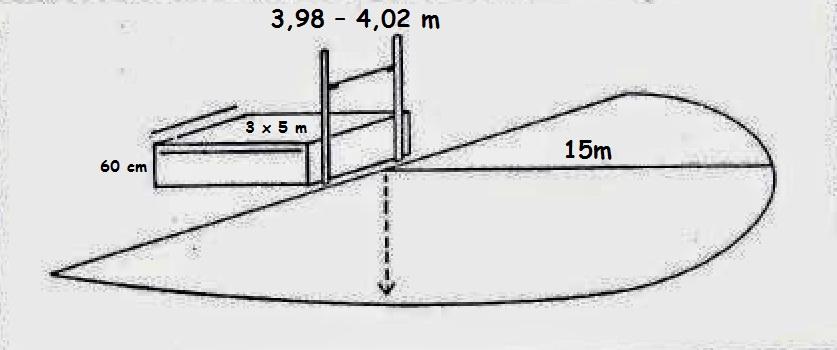 Gambar  Ukuran Lapangan Lompat Tinggi  ATURAN PERMAINAN