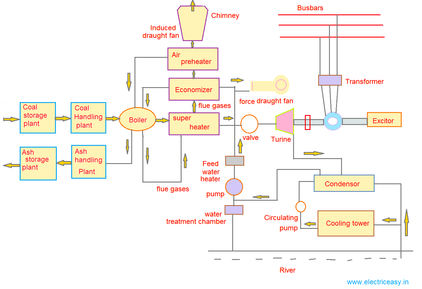 schematic diagram of steam power plant concept map skeletal system coal electric easy