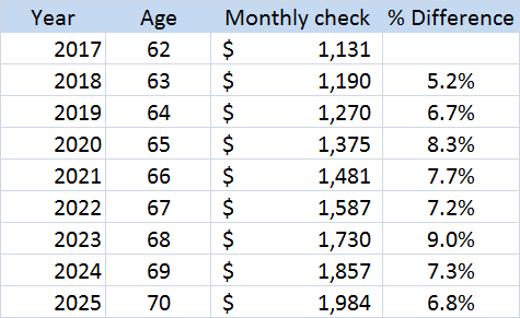 Social Security Payment Schedule 2020.Social Security Check Schedule 2020 Schedule 2020