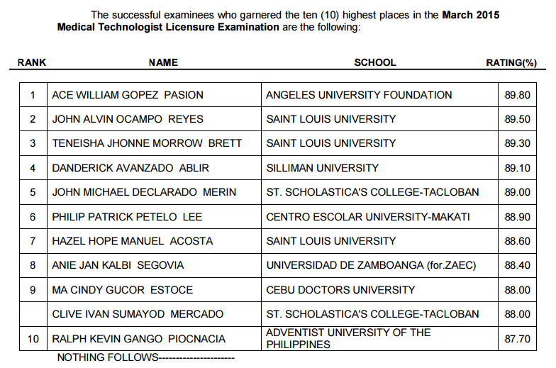 North Luzon graduates top March 2015 Medtech board exam