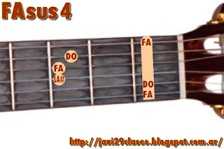 FAsus4 acorde de guitarra