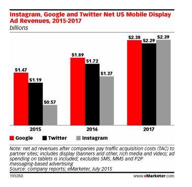 eMarketer:2017年Instagram的行動展示型廣告淨營收將會超過Google和Twitter