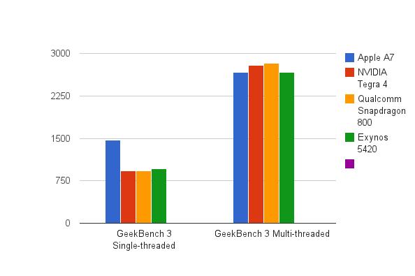 TabShowdown: Apple A7 vs NVIDIA Tegra 4 vs Snapdragon 800