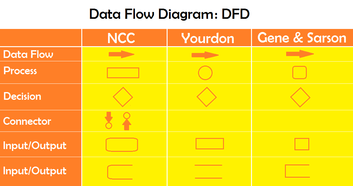 DFD: Data Flow Diagram: Design Tools