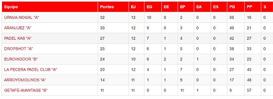 Liga Pádel Madrid Equipos