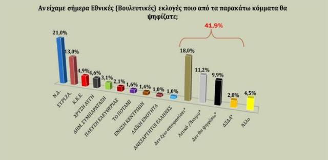 Ο ΣΥΡΙΖΑ στο 13% και... συνεχίζει να πέφτει