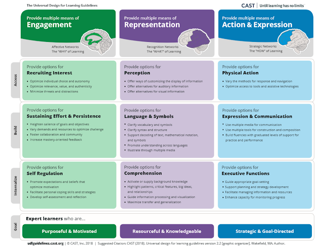 "This is an infographic split into 3 columns. The first column is titled Provide multiple means of Engagement - Affective Networks, The ""Why"" of Learning. The second column is titled Provide multiple means of Engagement - Recognition Networks, The ""What"" of Learning. The third column is titled Provide multiple means of Engagement - Strategic Networks, The ""How"" of Learning."
