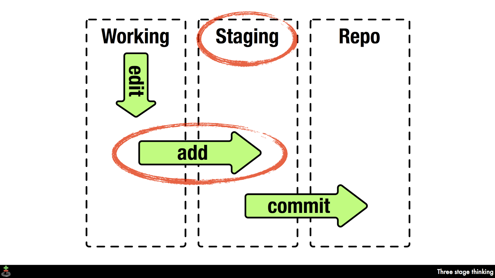 Why Git Commit Has Two Stages | Hanxue and IT