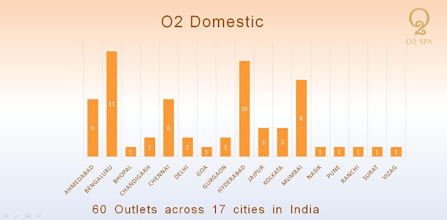 O2 Spa Domestic Centres