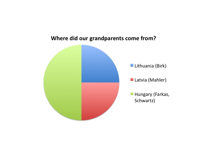 Climbing My Family Tree: Two Servings of Heritage Pie (with Surnames!)
