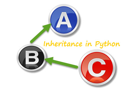 types of inheritance in c++ with example program pdf