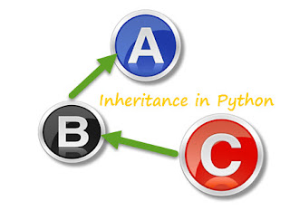 Inheritance example in Python Object Oriented Programming