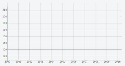 chart after adding x and y axis