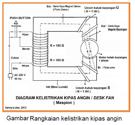 10 Skema Diagram Kelistrikan Kipas Angin | Blog PPART