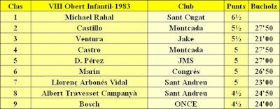 Clasificación del Grupo Infantil del XII Torneig Obert Festa Major de Sant Andreu de Palomar 1983