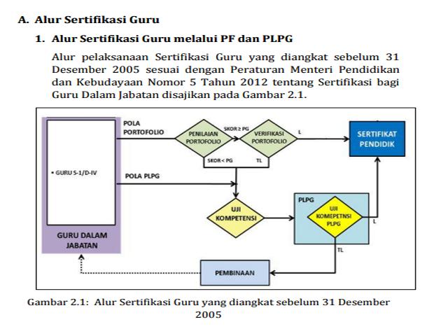 Alur Sertifikasi Guru Melalui PF dan PLPG