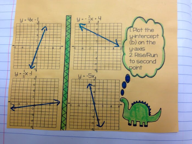 Linear Equations Interactive Notebook Notes: Using Doodles in Math Class