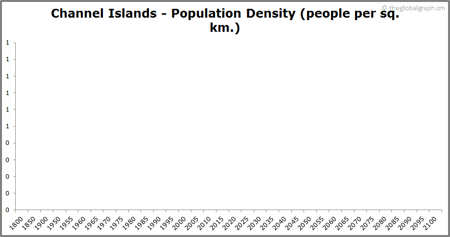 Channel Islands  Population Density (people per sq. km.)