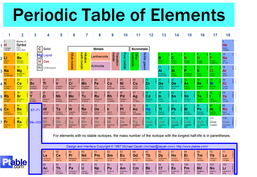 the science guy: The Periodic Table Of Elements