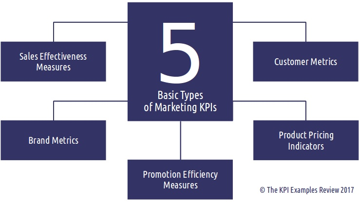 List Of The 12 Key Performance Indicators For Marketing Manager Kpi