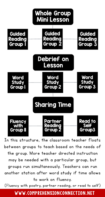 In this structure, the classroom teacher floats between small groups who are practicing the skills taught in the day's mini lesson. Groups are differentiated based on level/need.
