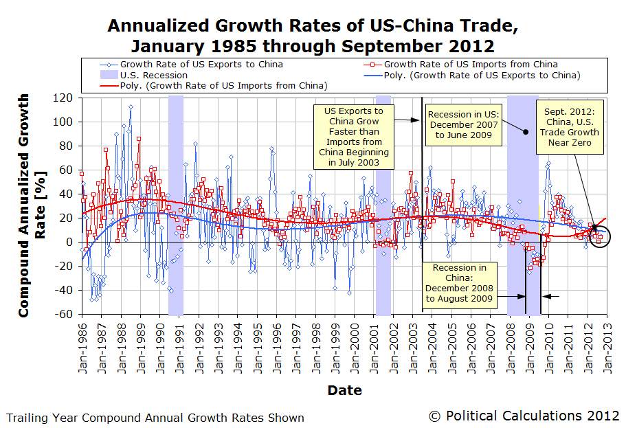 Political Calculations Us China Trade Flatlining Year Over Year Growth