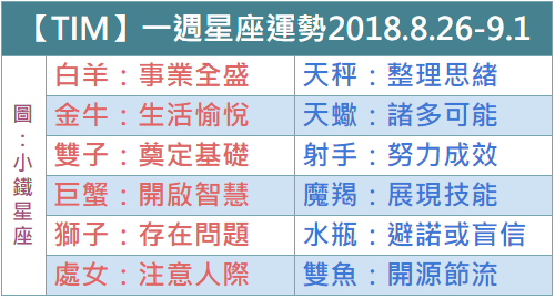 【TIM】一週星座運勢2018.8.26-9.1