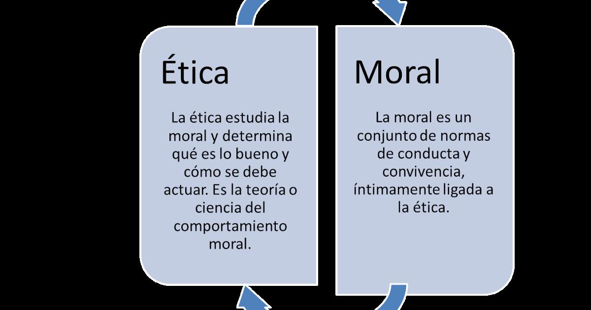 Ética y Moral: INTRODUCCIÓN