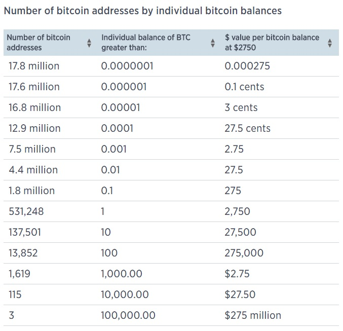 Into The Hands Of A Few As New Analysis Bitcoin Wallet Holdings Shows That Less Than 1 Owners Control More Other 99 Combined