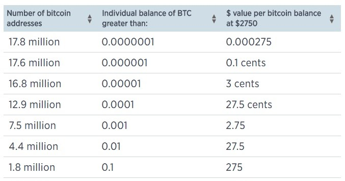 Even In The Cryptocurrency Markets 1 Own More Bitcoins Than Other 99 Combined Daily Economist