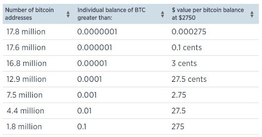 Even in the cryptocurrency markets, the 1% own more Bitcoins than the other 99% combined