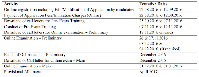 [IBPS] COMMON RECRUITMENT PROCESS FOR RECRUITMENT OF CLERKS IN PARTICIPATING ORGANISATIONS (CWE CLERKS-VI)