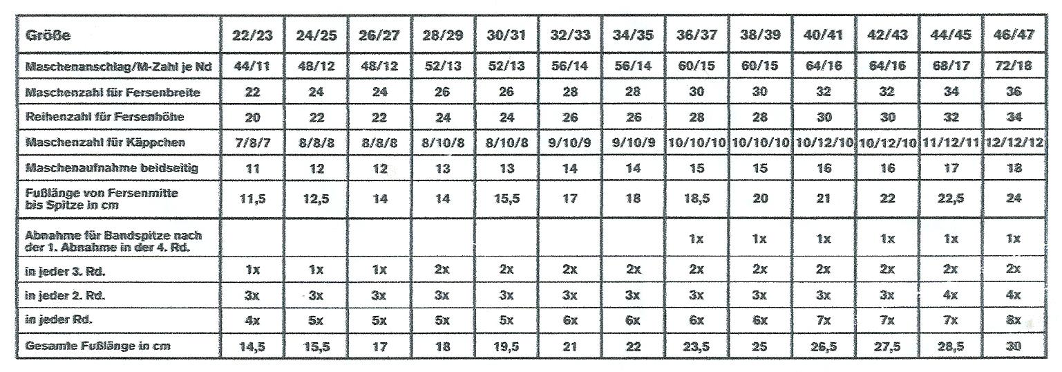 Kugel Häkeln Tabelle My Blog