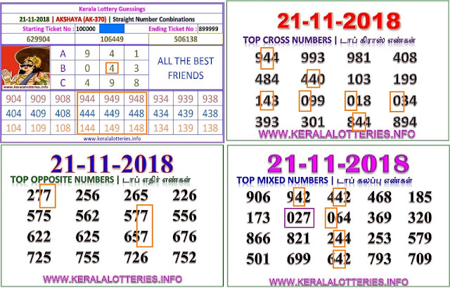 AKSHAYA AK-370 Kerala lottery abc guessing by keralalotteries.info
