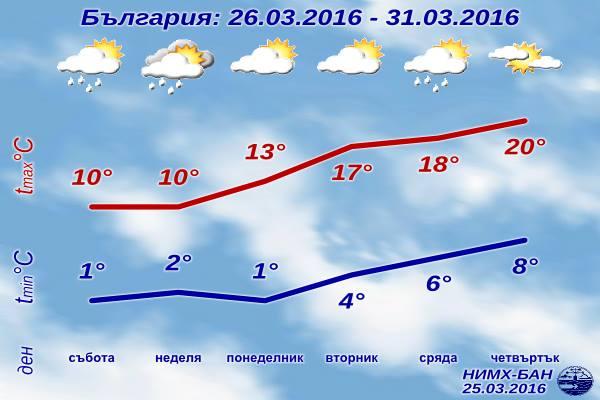 Седмична Прогноза за времето от 26 март 2016 до 31 март 2016