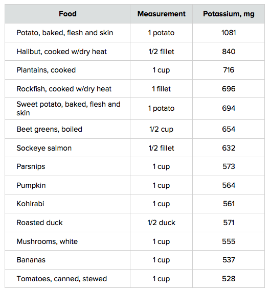 Low Carb Foods That Lower Blood Pressure