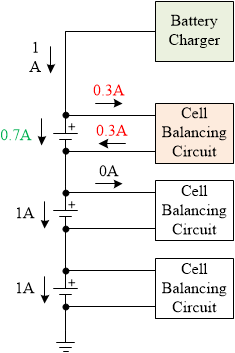 When one of the cell is nearly full, charging current is diverted by the cell balancing circuit.