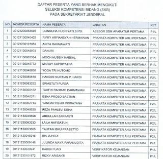 Pelaksanaan Seleksi Kompetensi Bidang (SKB) Pengadaan CPNS Sekretariat Jenderal Kementerian Agama Tahun 2018