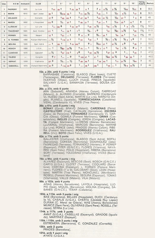 Clasificación final del Campeonato de Preferente 1980