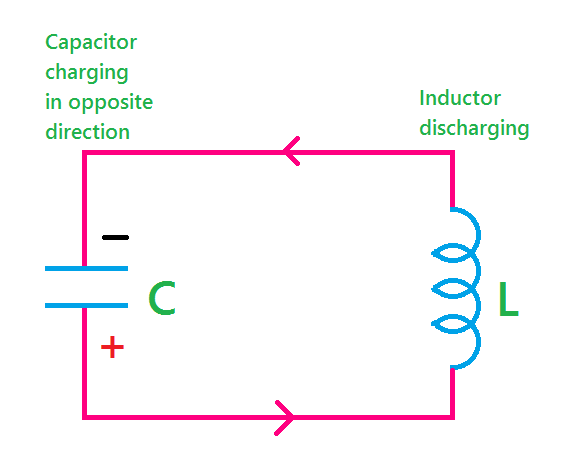 Strange What Is Oscillator Types And Applications Of Oscillator Etechnog Wiring Cloud Tziciuggs Outletorg