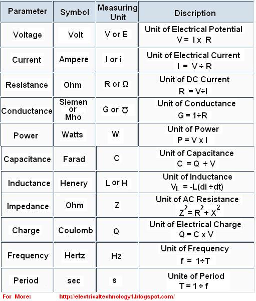 Latest Jobs And Engineering Materials  Basic Formulas In