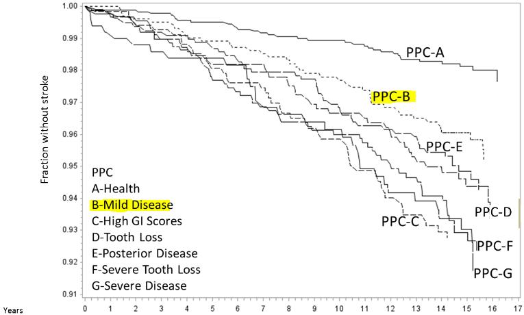 図:歯周病グレードと脳梗塞発生率