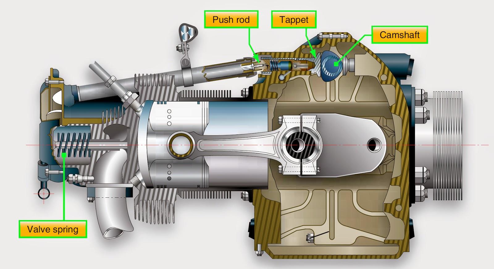 aircraft systems valve operating mechanism rh okigihan blogspot com Reciprocating Pump Engine Diagram Natural Gas Reciprocating Engine Diagram