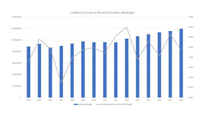 Certified Free Cash as Percent of Franklin, MA Budget